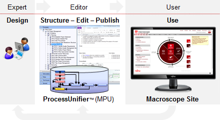 Macroscope authoring environment with ProcessUnifier